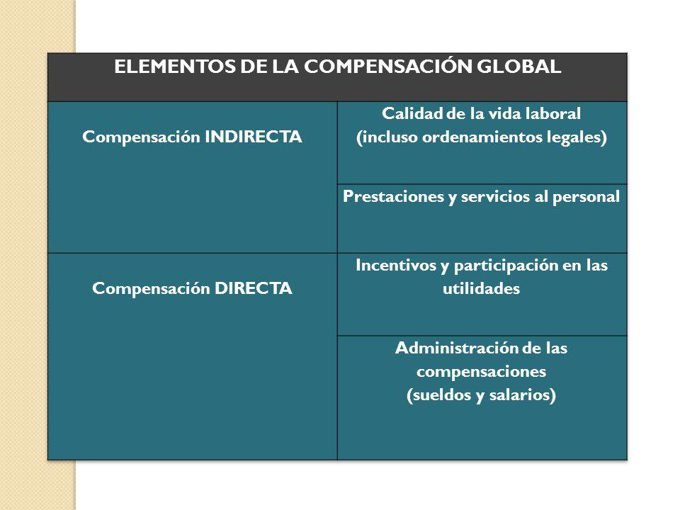 ELEMENTOS DE LA COMPENSACIÓN GLOBAL