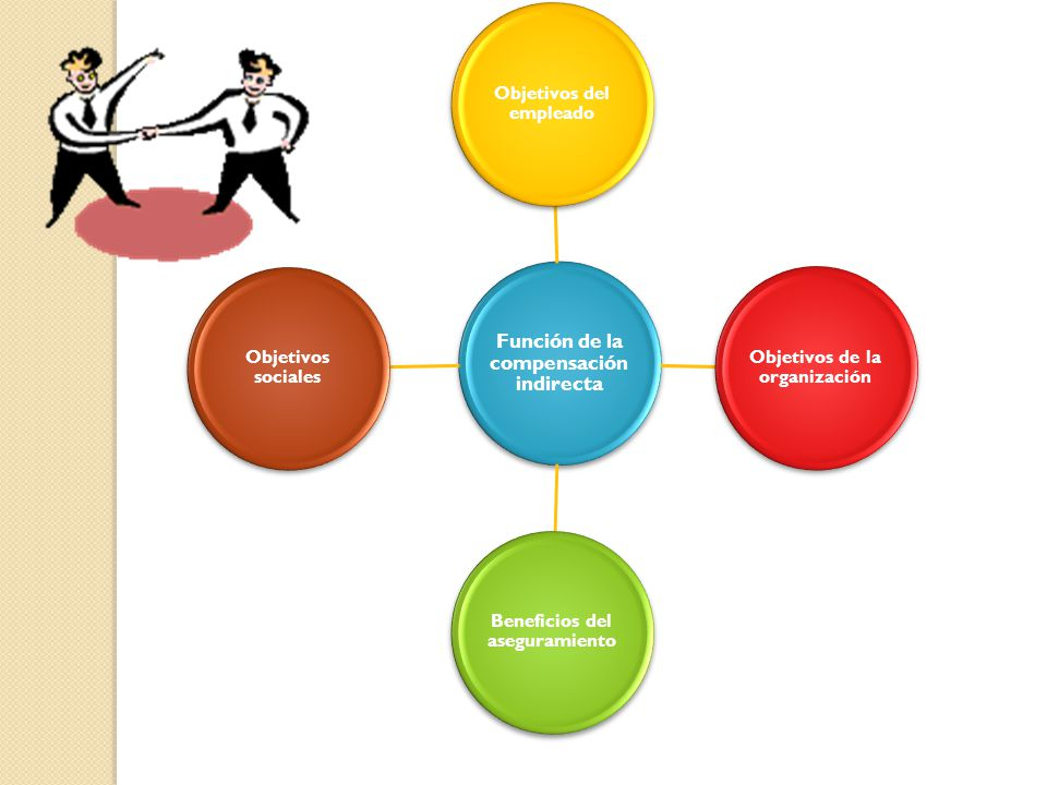Función de la compensación indirecta Objetivos del empleado