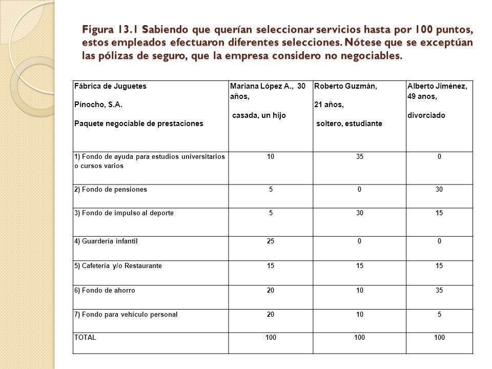 Figura 13.1 Sabiendo que querían seleccionar servicios hasta por 100 puntos, estos empleados efectuaron diferentes selecciones. Nótese que se exceptúan las pólizas de seguro, que la empresa considero no negociables.