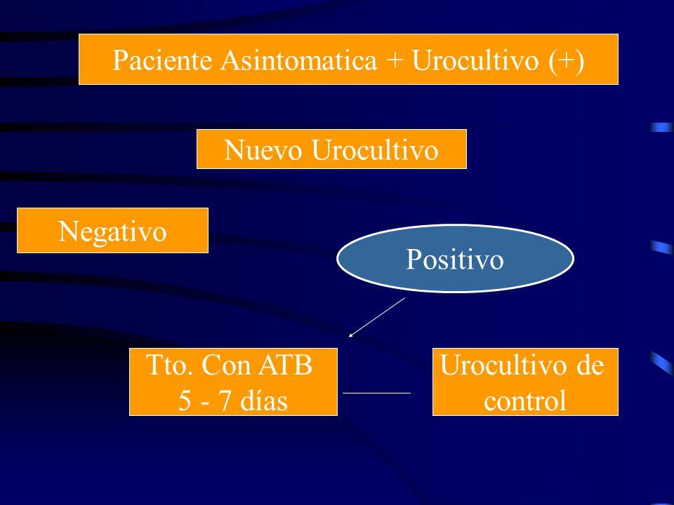 Paciente Asintomatica + Urocultivo (+)