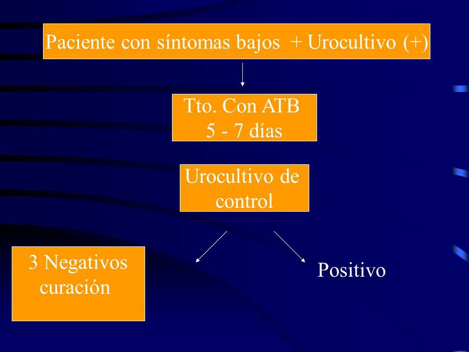 Paciente con síntomas bajos + Urocultivo (+)