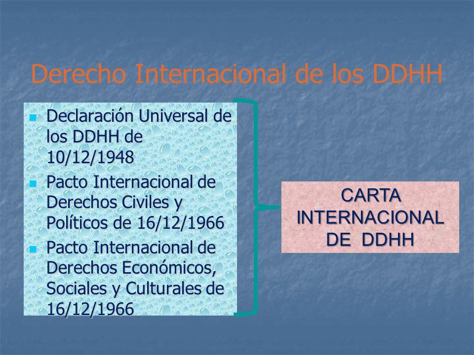 Derecho Internacional de los DDHH