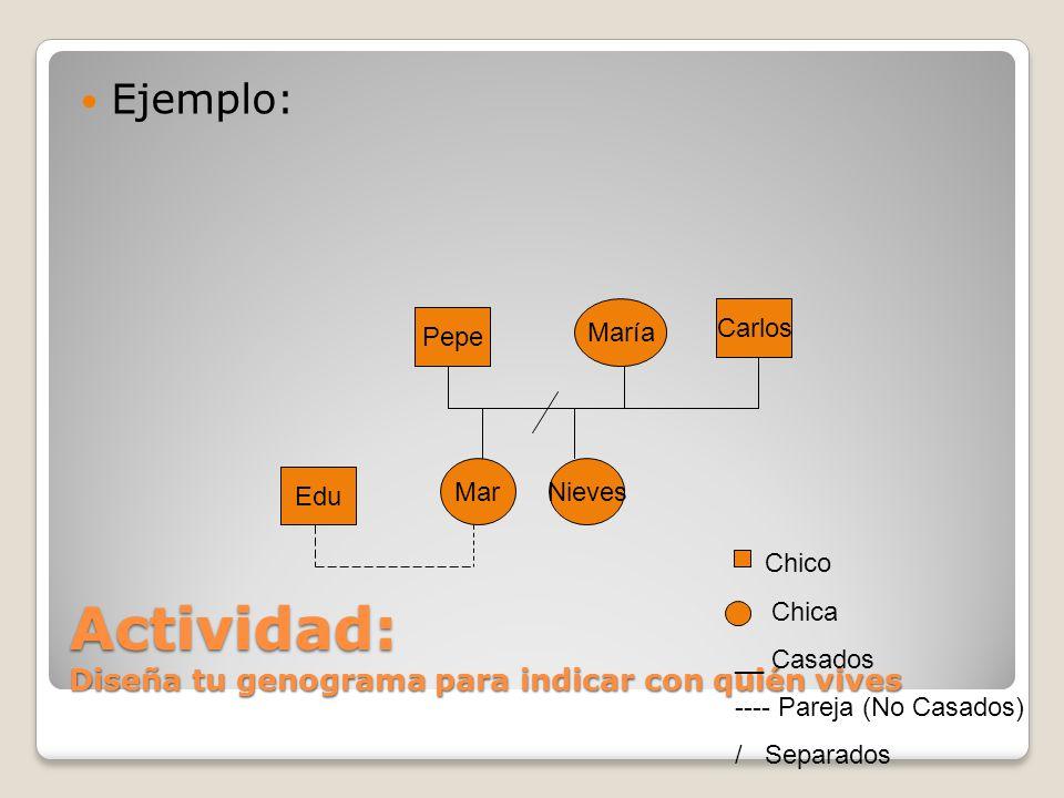 Actividad: Diseña tu genograma para indicar con quién vives