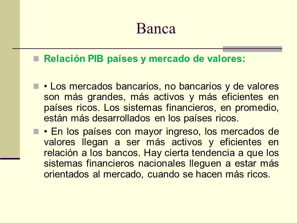 Banca Relación PIB países y mercado de valores: