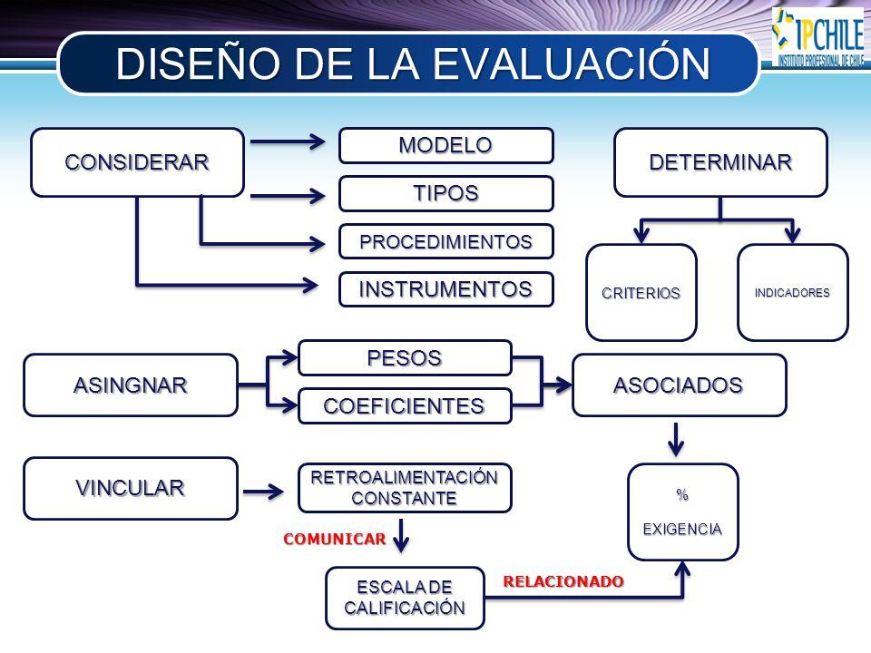 DISEÑO DE LA EVALUACIÓN