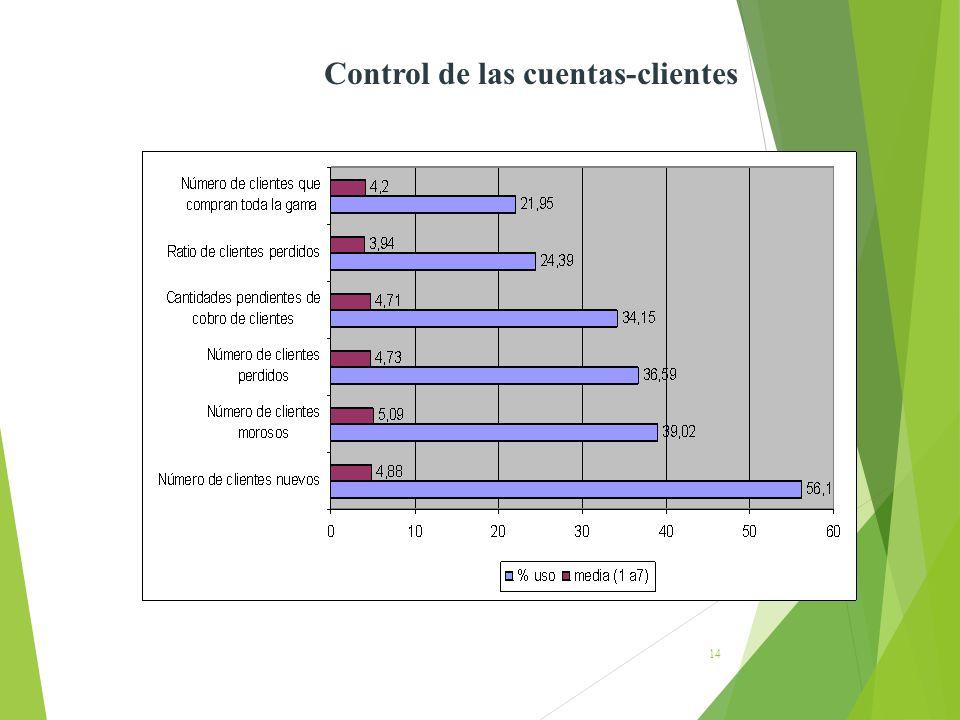 Control de las cuentas-clientes