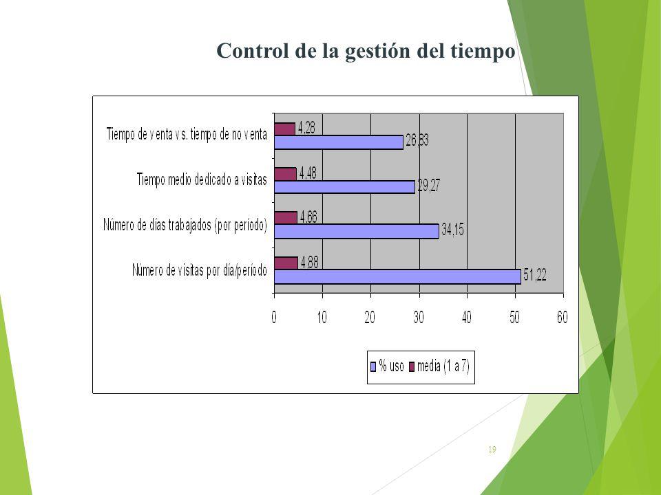 Control de la gestión del tiempo