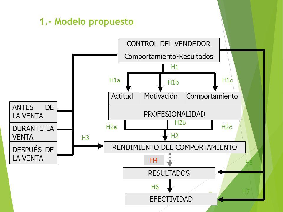 1.- Modelo propuesto CONTROL DEL VENDEDOR Comportamiento-Resultados