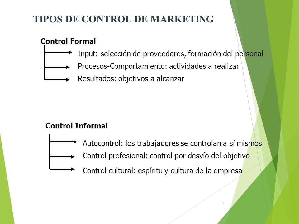TIPOS DE CONTROL DE MARKETING