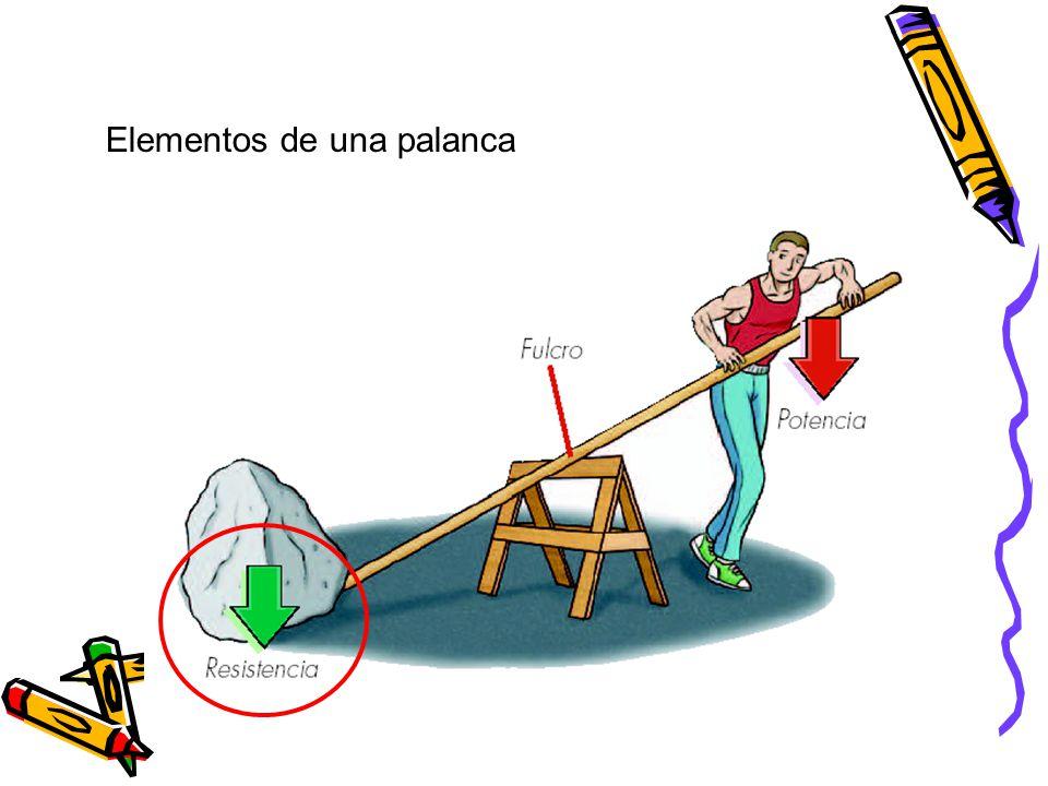 Elementos de una palanca