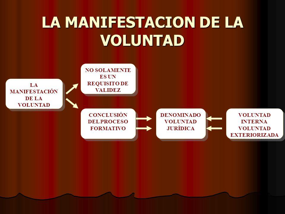 LA MANIFESTACION DE LA VOLUNTAD