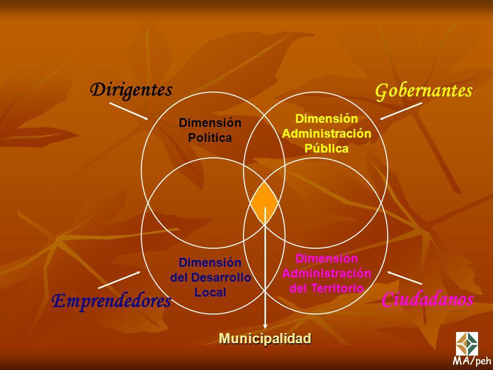 Dirigentes Gobernantes Emprendedores Ciudadanos Municipalidad
