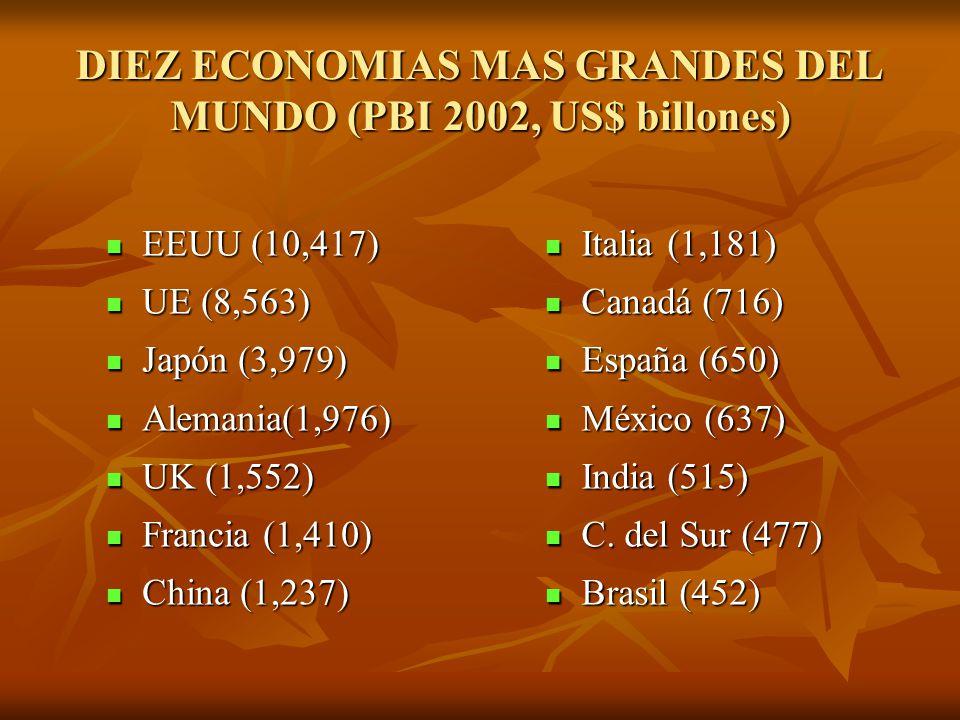DIEZ ECONOMIAS MAS GRANDES DEL MUNDO (PBI 2002, US$ billones)
