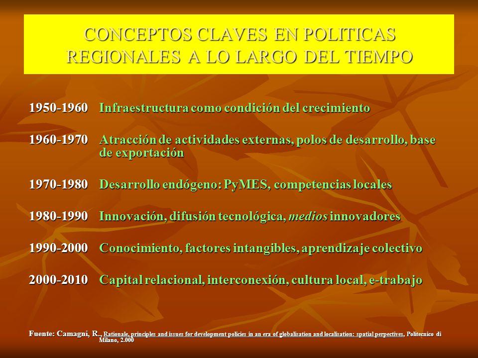 CONCEPTOS CLAVES EN POLITICAS REGIONALES A LO LARGO DEL TIEMPO