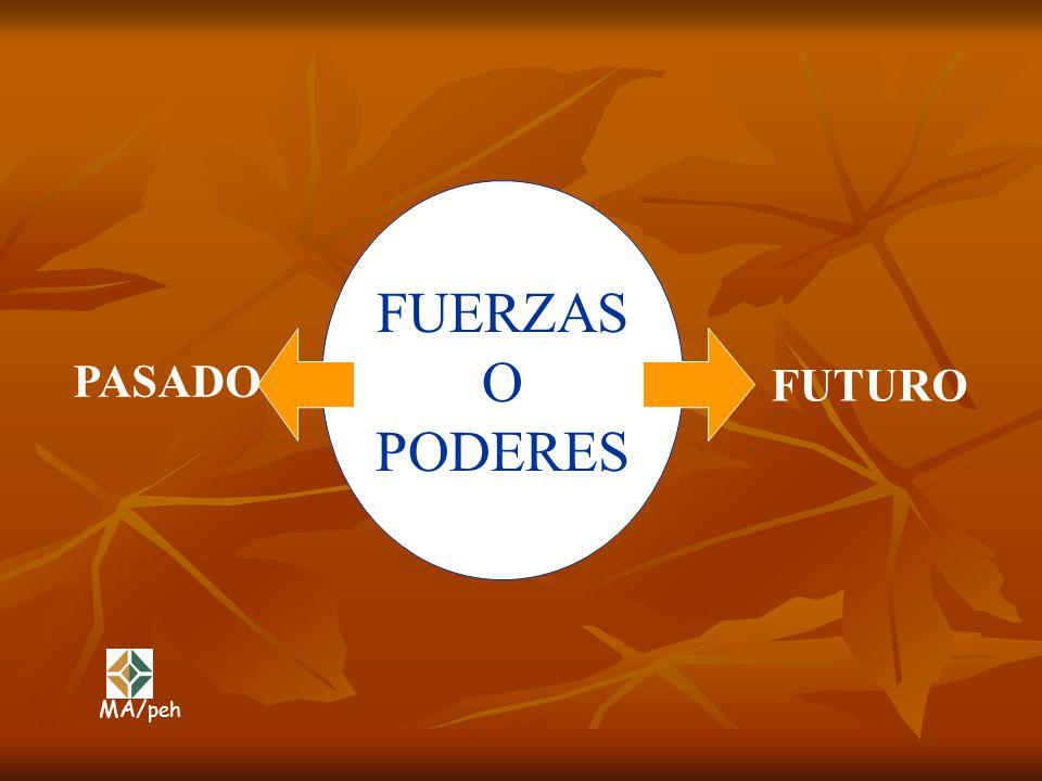 FUERZAS O PODERES PASADO FUTURO MA/peh