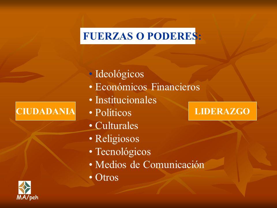 Económicos Financieros Institucionales Políticos Culturales Religiosos