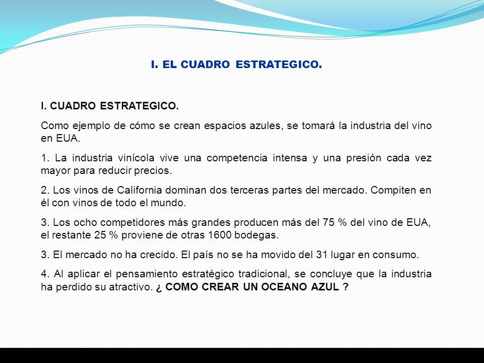 I. EL CUADRO ESTRATEGICO.