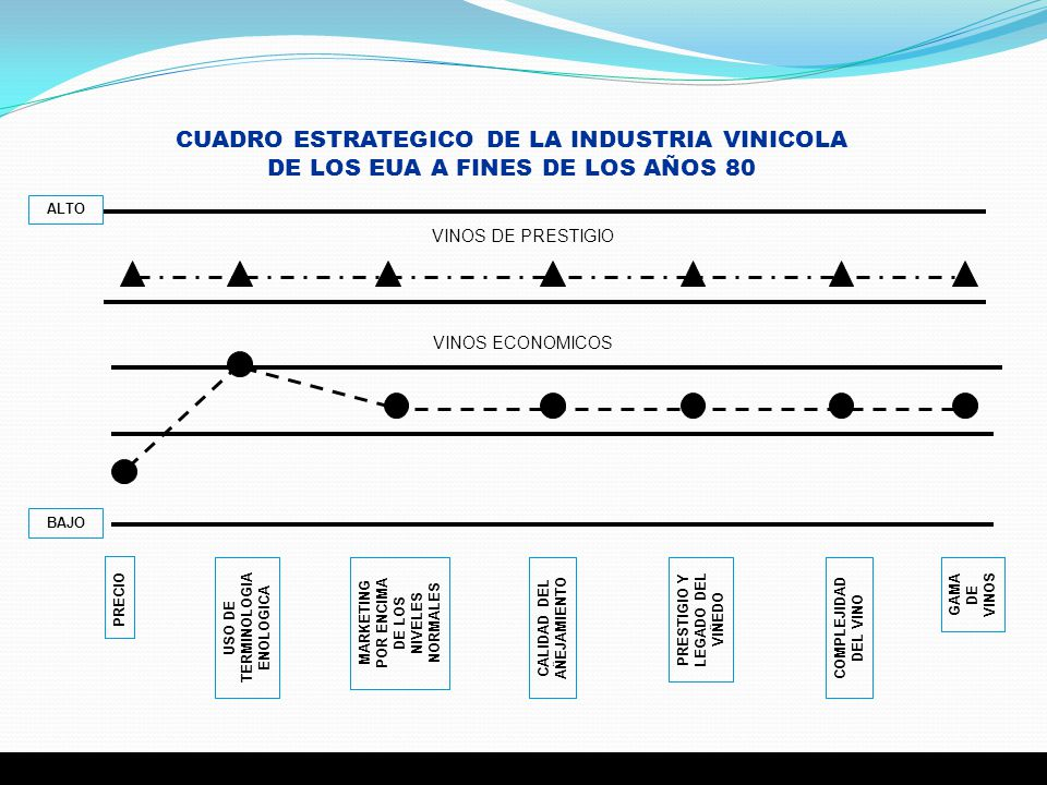 CUADRO ESTRATEGICO DE LA INDUSTRIA VINICOLA DE LOS EUA A FINES DE LOS AÑOS 80