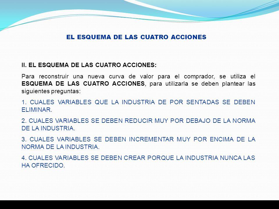 EL ESQUEMA DE LAS CUATRO ACCIONES