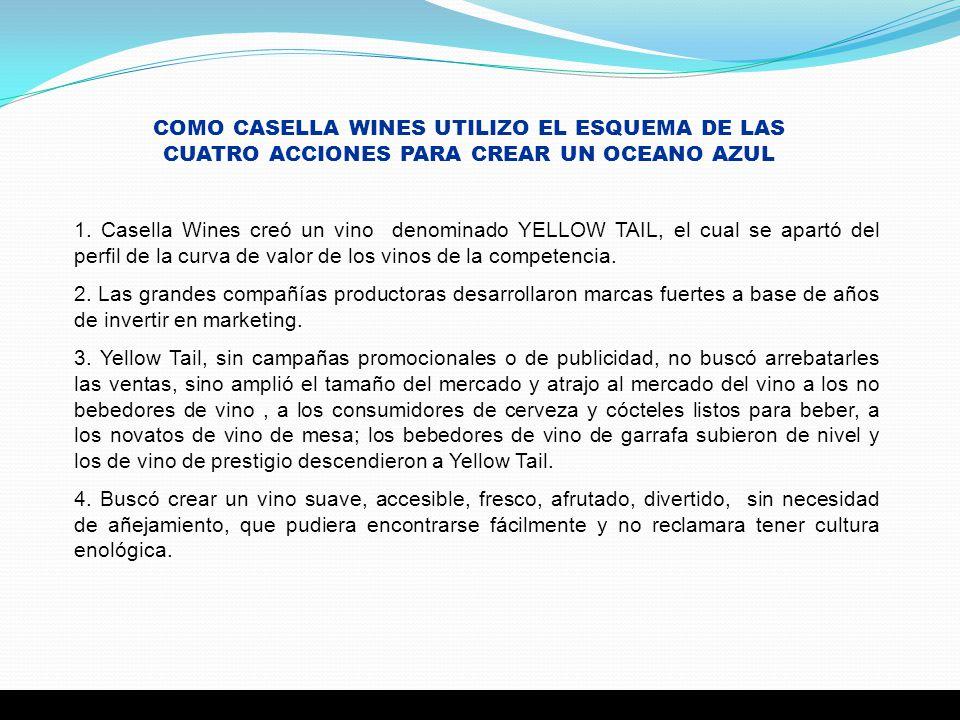 COMO CASELLA WINES UTILIZO EL ESQUEMA DE LAS CUATRO ACCIONES PARA CREAR UN OCEANO AZUL