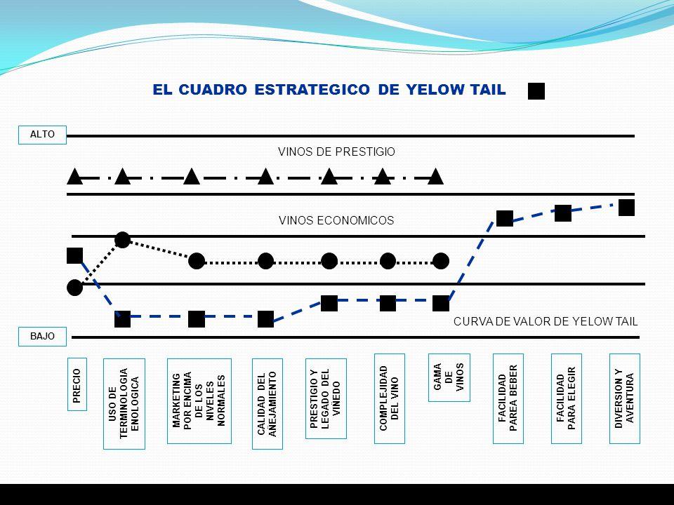 EL CUADRO ESTRATEGICO DE YELOW TAIL