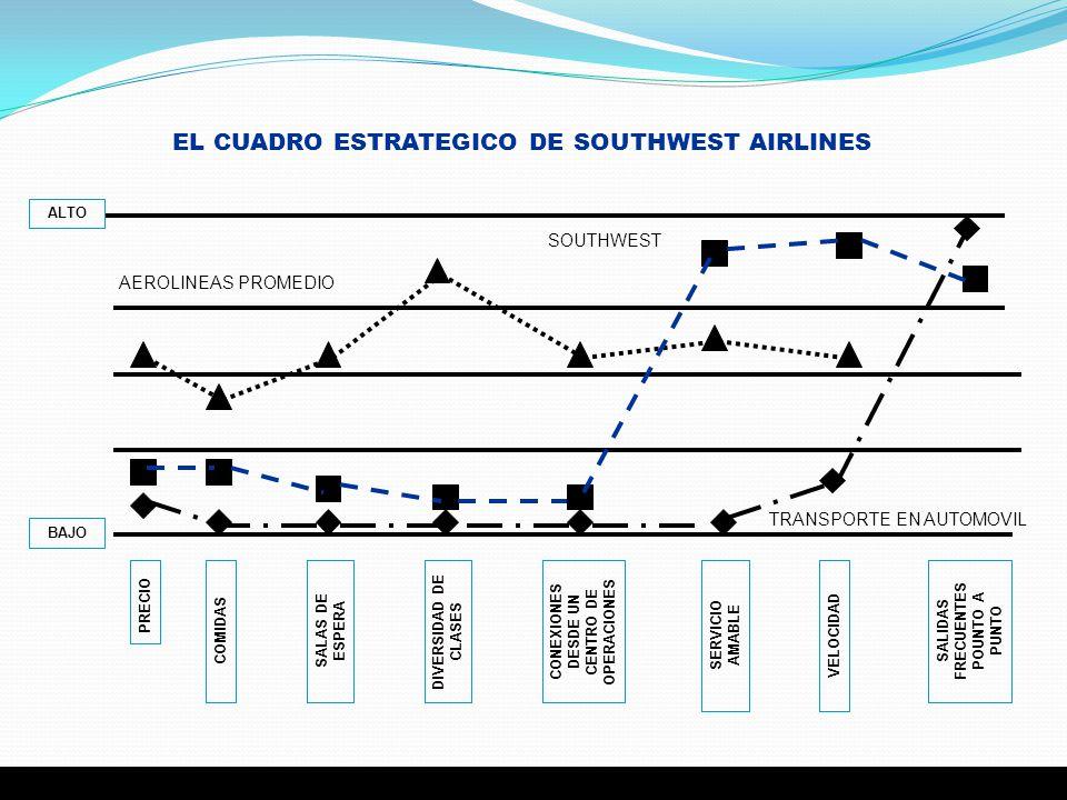 EL CUADRO ESTRATEGICO DE SOUTHWEST AIRLINES