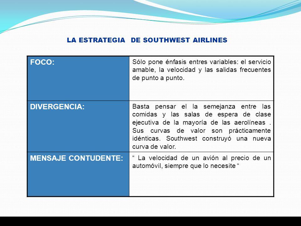 LA ESTRATEGIA DE SOUTHWEST AIRLINES