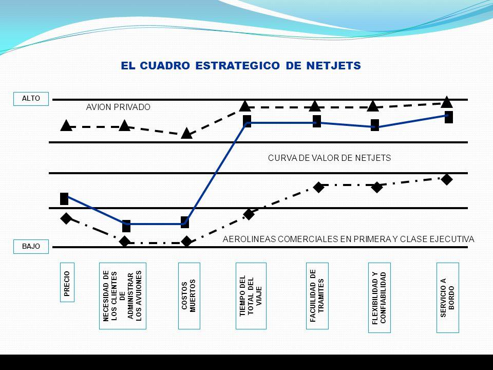 EL CUADRO ESTRATEGICO DE NETJETS