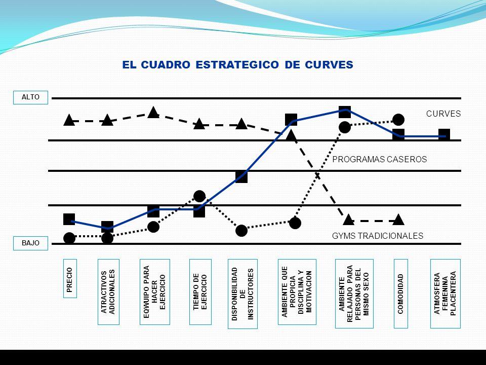 EL CUADRO ESTRATEGICO DE CURVES