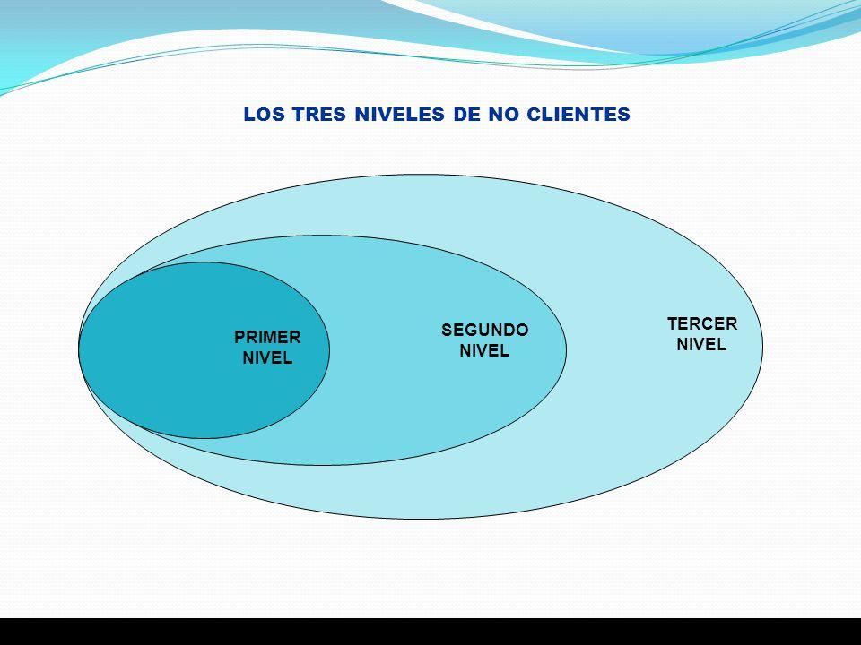 LOS TRES NIVELES DE NO CLIENTES