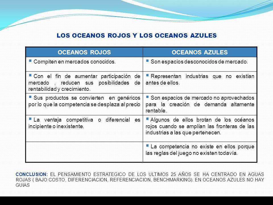 LOS OCEANOS ROJOS Y LOS OCEANOS AZULES
