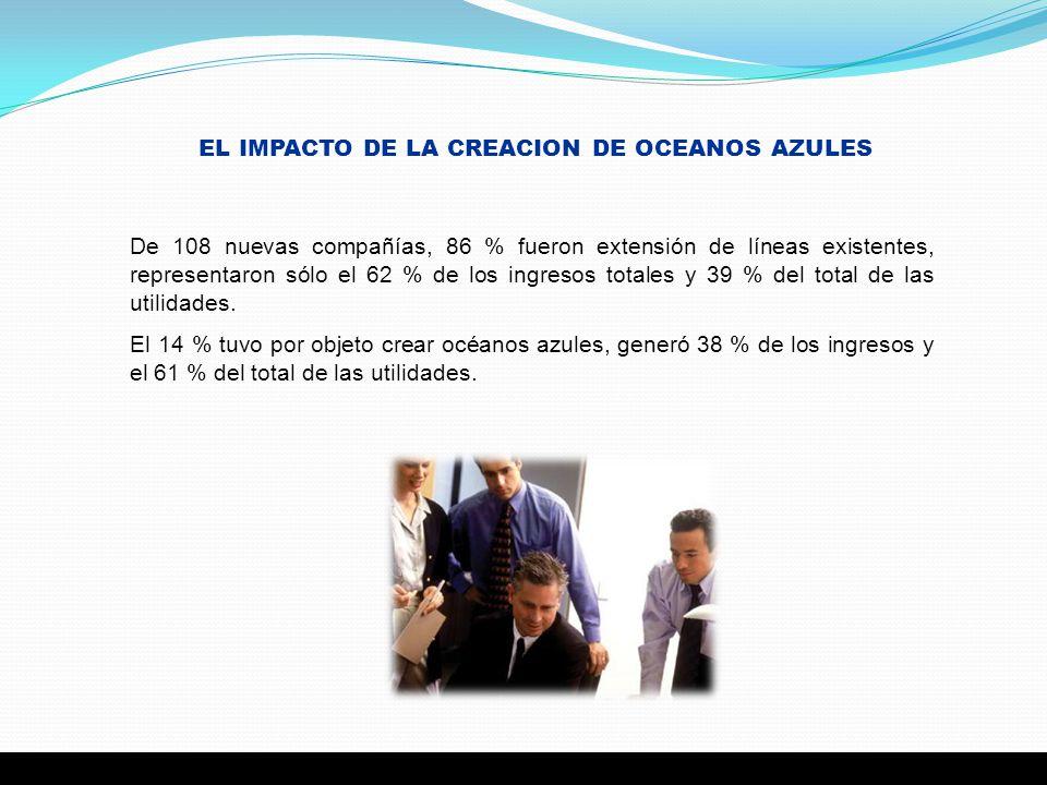 EL IMPACTO DE LA CREACION DE OCEANOS AZULES