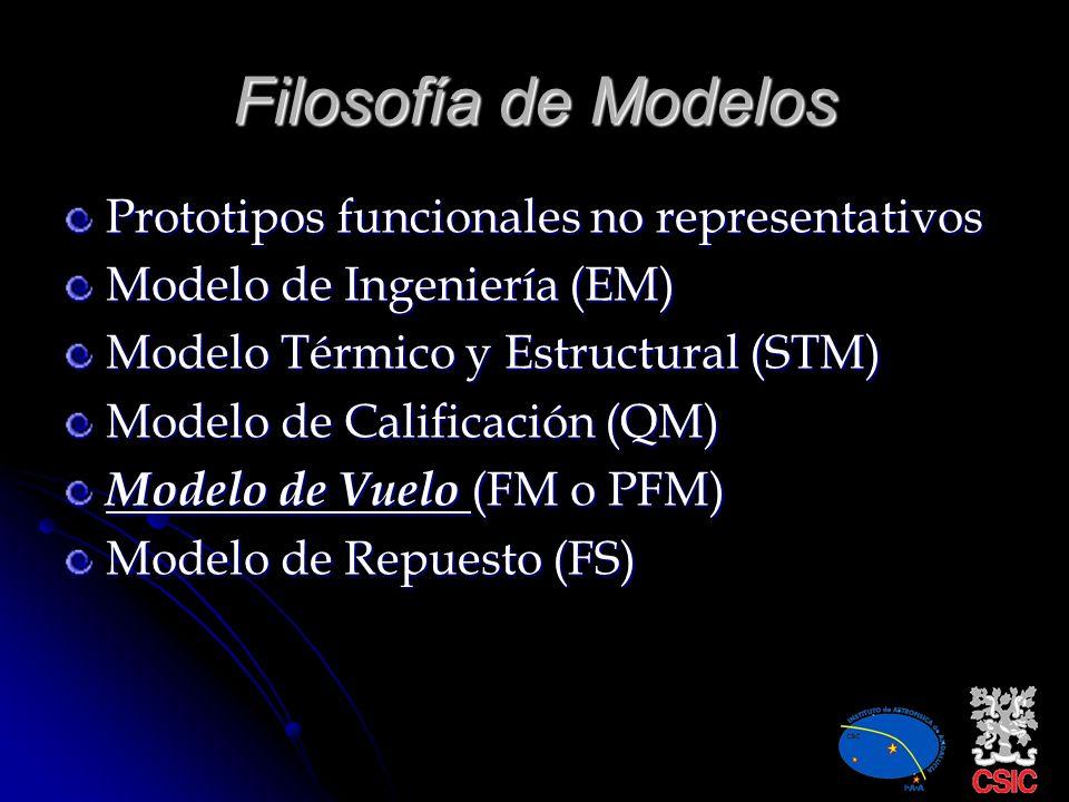 Filosofía de Modelos Prototipos funcionales no representativos
