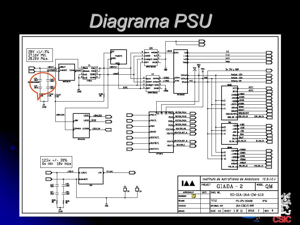 Diagrama PSU