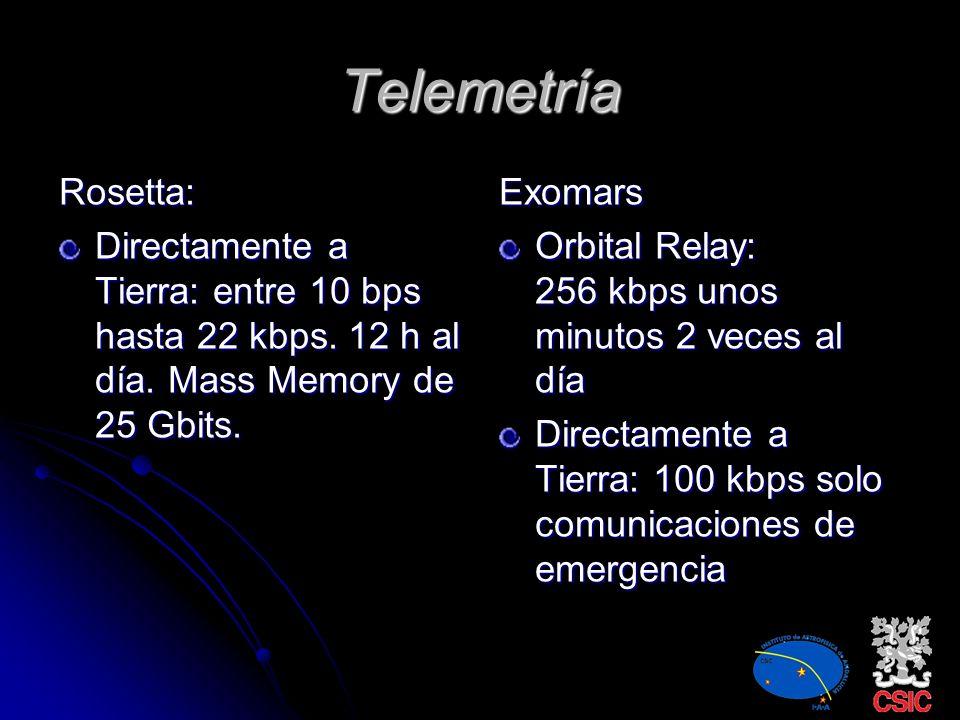 Telemetría Rosetta: Directamente a Tierra: entre 10 bps hasta 22 kbps. 12 h al día. Mass Memory de 25 Gbits.