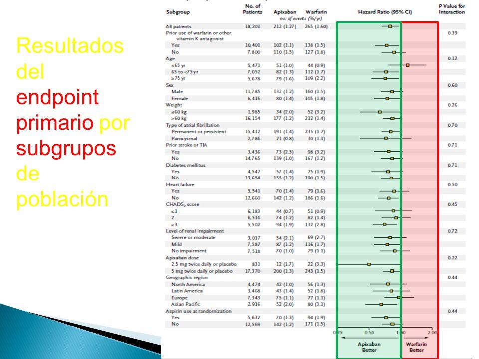 Resultados del endpoint primario por subgrupos de población
