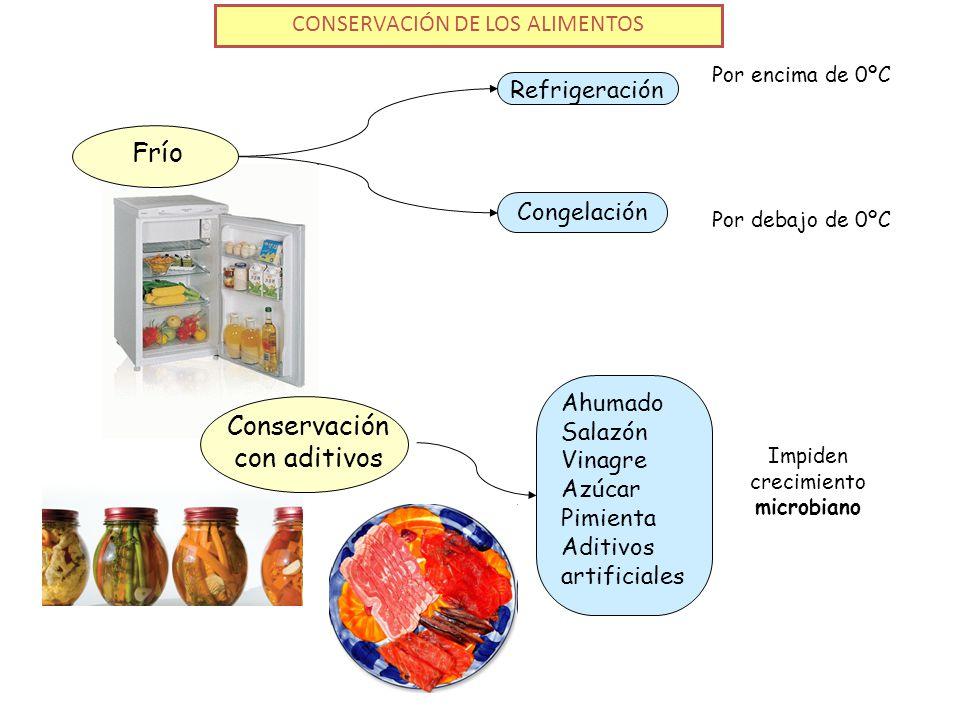 Conservación con aditivos