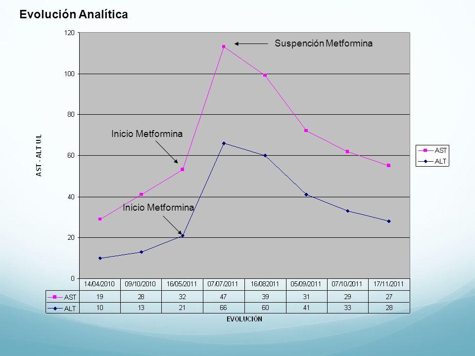 Evolución Analítica Suspención Metformina Inicio Metformina