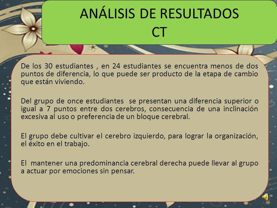 ANÁLISIS DE RESULTADOS CT