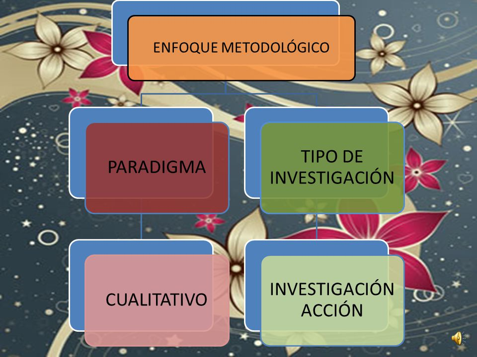 ENFOQUE METODOLÓGICO PARADIGMA CUALITATIVO TIPO DE INVESTIGACIÓN