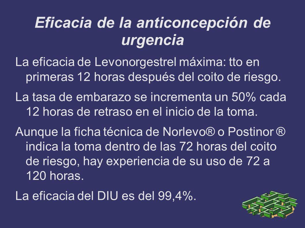 Eficacia de la anticoncepción de urgencia