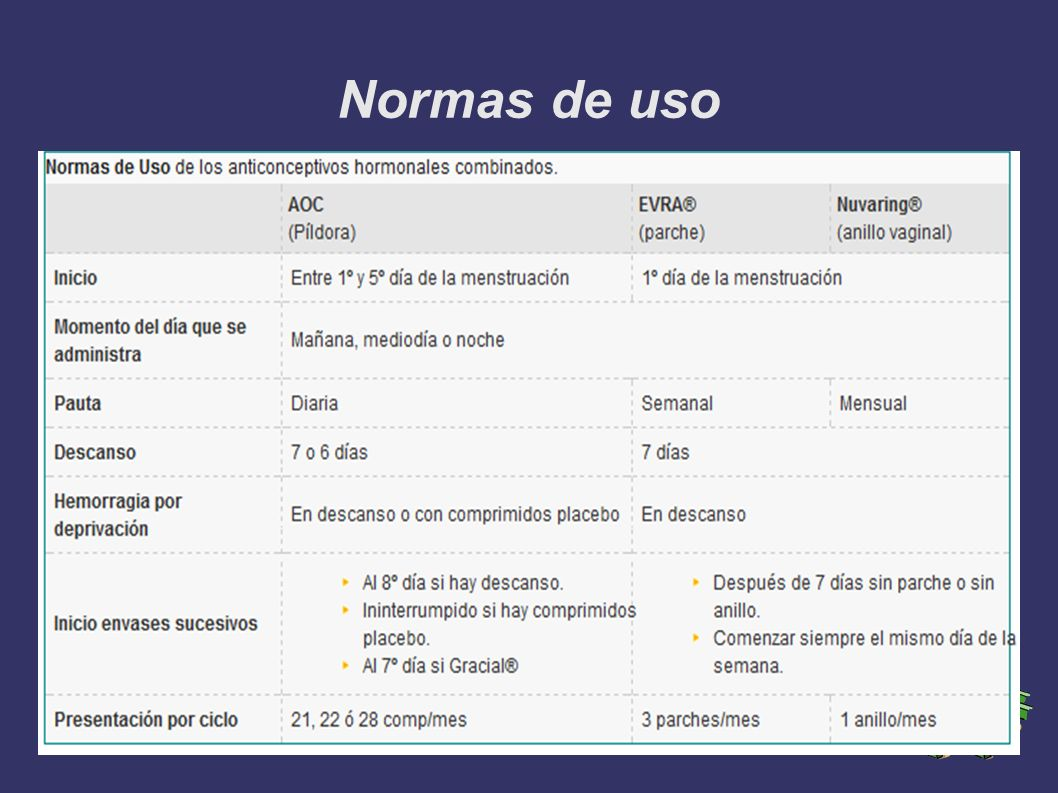 Normas de uso