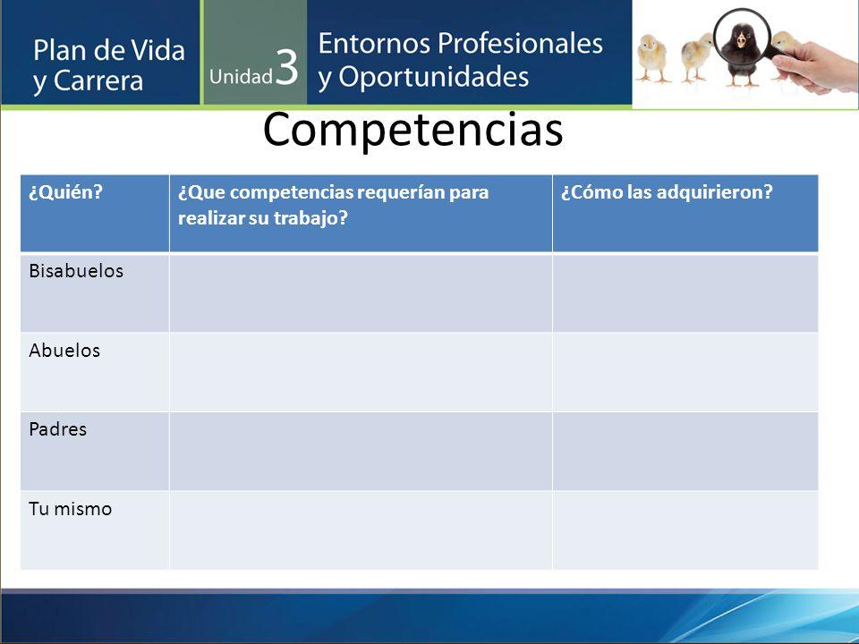 Competencias ¿Quién ¿Que competencias requerían para realizar su trabajo ¿Cómo las adquirieron