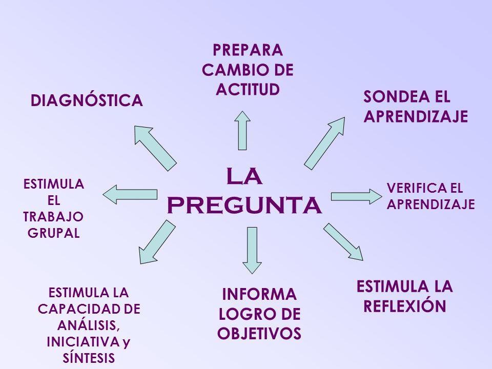 LA PREGUNTA PREPARA CAMBIO DE ACTITUD SONDEA EL APRENDIZAJE