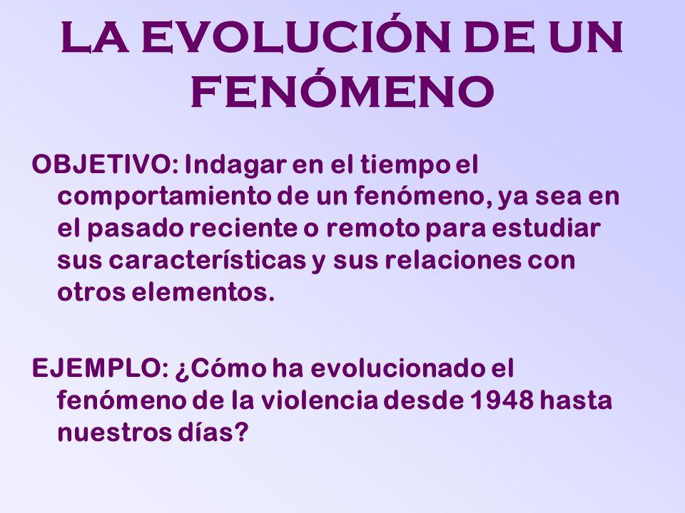 LA EVOLUCIÓN DE UN FENÓMENO