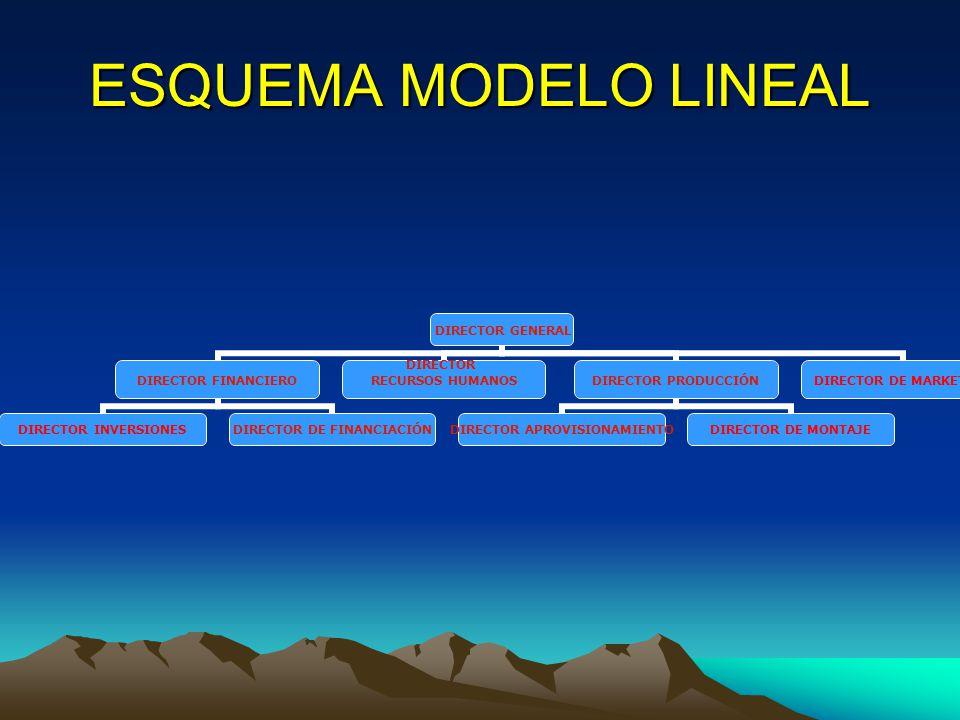 ESQUEMA MODELO LINEAL