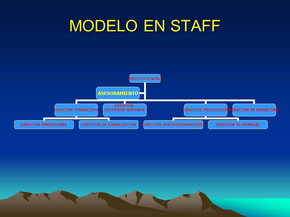 MODELO EN STAFF