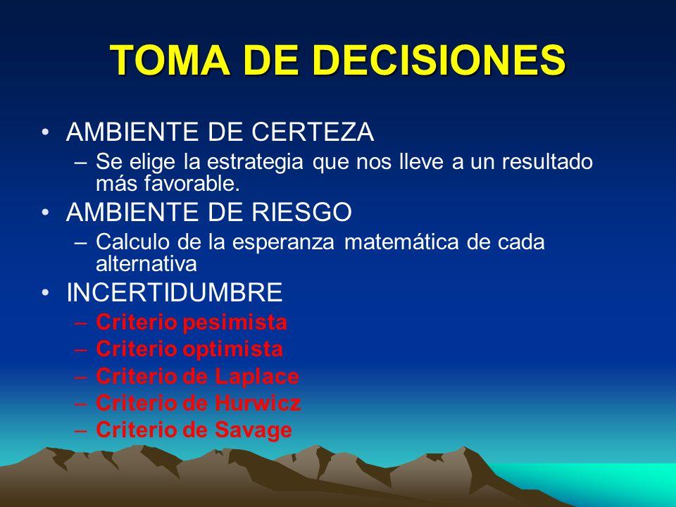 TOMA DE DECISIONES AMBIENTE DE CERTEZA AMBIENTE DE RIESGO