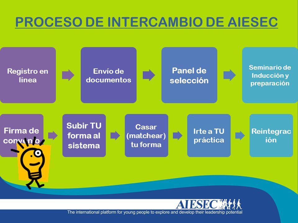 PROCESO DE INTERCAMBIO DE AIESEC