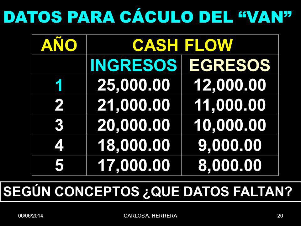 AÑO CASH FLOW INGRESOS EGRESOS 1 25,000.00 12,000.00 2 21,000.00